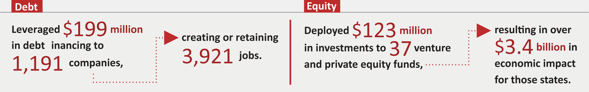Debt: leveraged $189 million in debt financing to 1,190 companies, creating or retaining 2,846 jobs. Equity: deployed $123 million in investments to 37 venture and private equity funds, resulting in over $3.5 billion in economic impact for those states.