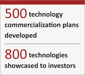 500 technology commercialization plans developed. 800 technologies showcased to investors.